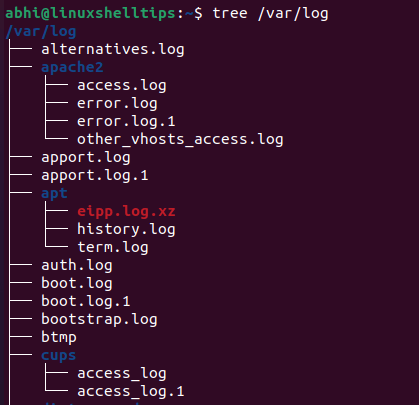 List Directory Structure