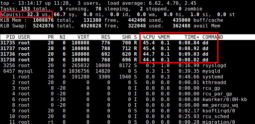 Stress CPU Load in Linux